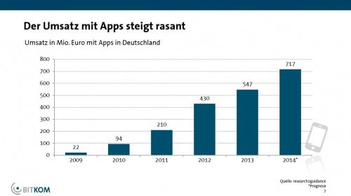 Apps Umsatz
