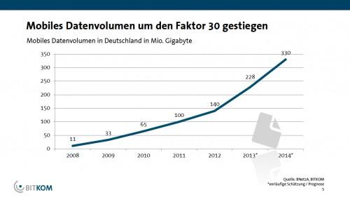 Datenvolumen Deutschland