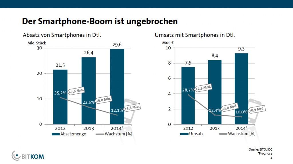 Smartphone Deutschland